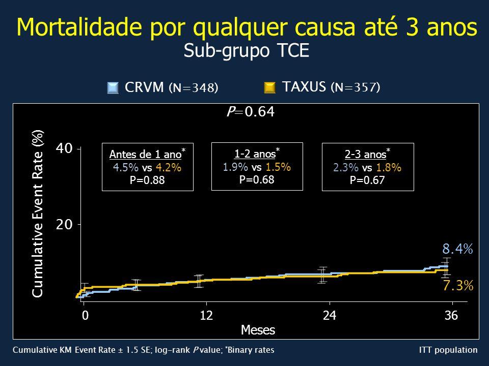 Mortalidade por qualquer causa até 3 anos Sub-grupo TCE