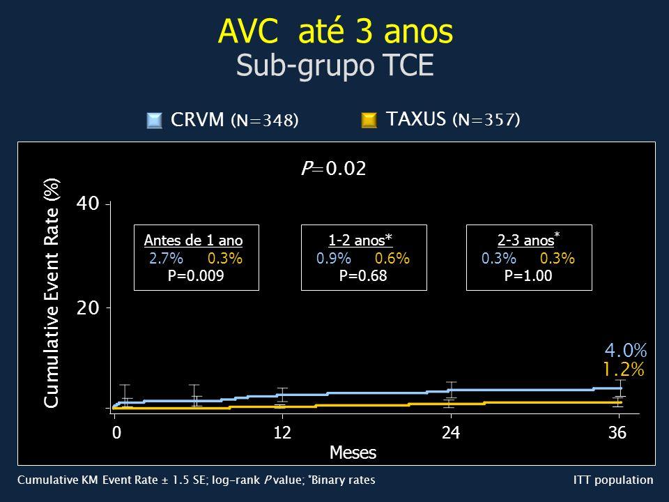 AVC até 3 anos Sub-grupo TCE