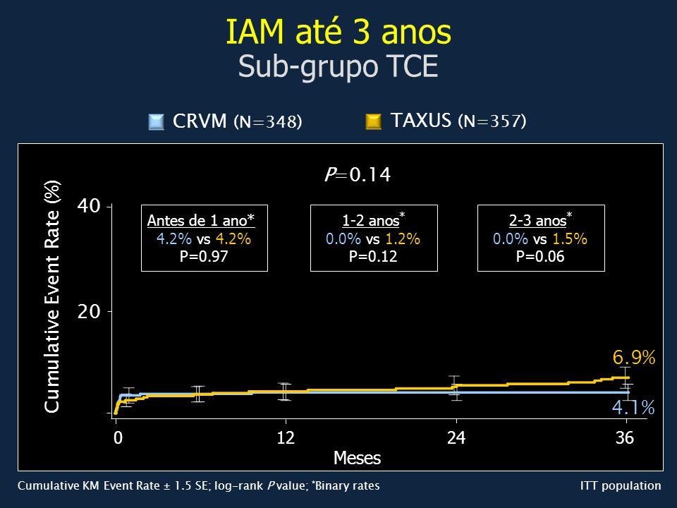 IAM até 3 anos Sub-grupo TCE