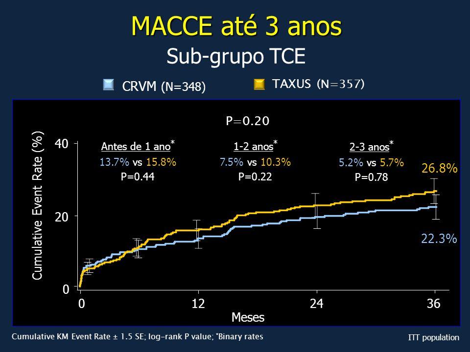 MACCE até 3 anos Sub-grupo TCE CRVM (N=348) TAXUS (N=357) P=0.20 20 40