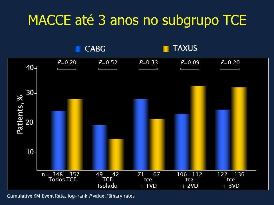 MACCE até 3 anos no subgrupo TCE