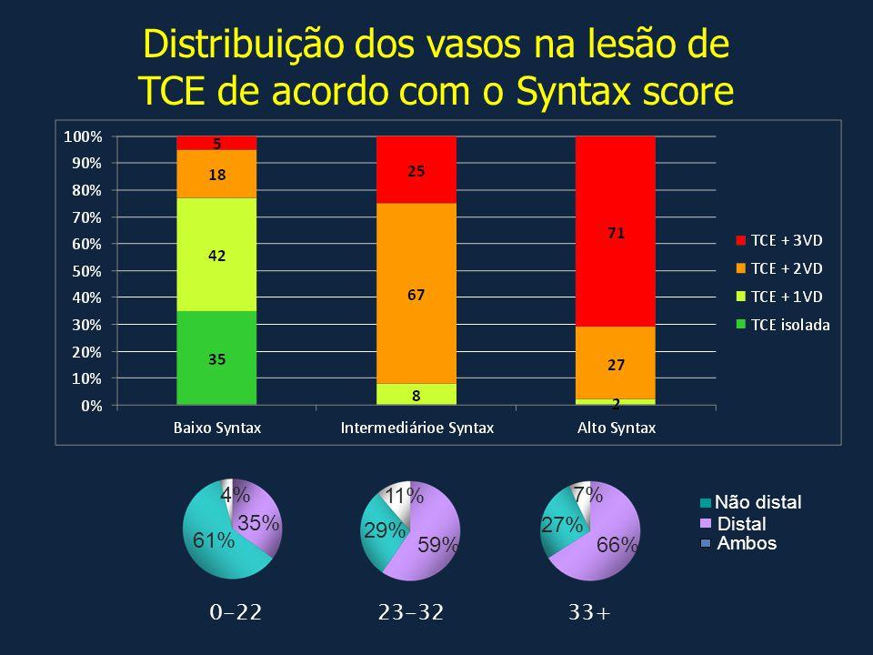 Distribuição dos vasos na lesão de TCE de acordo com o Syntax score