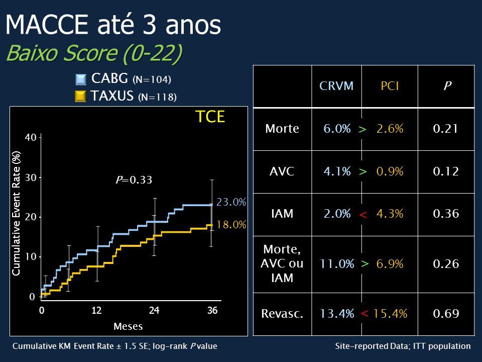 MACCE até 3 anos Baixo Score (0-22)