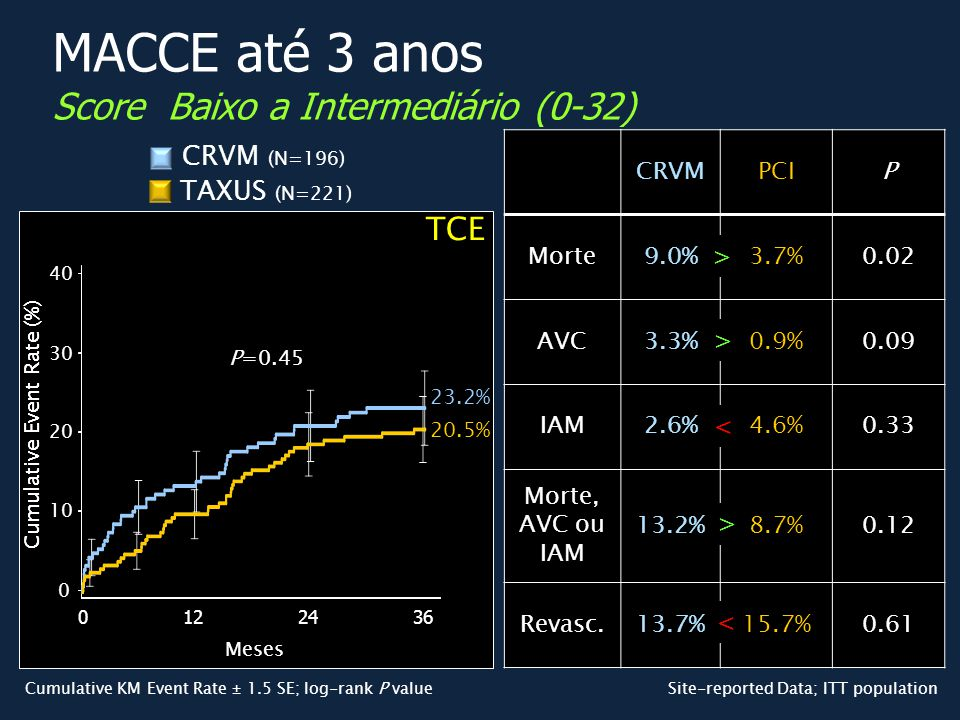 MACCE até 3 anos Score Baixo a Intermediário (0-32)