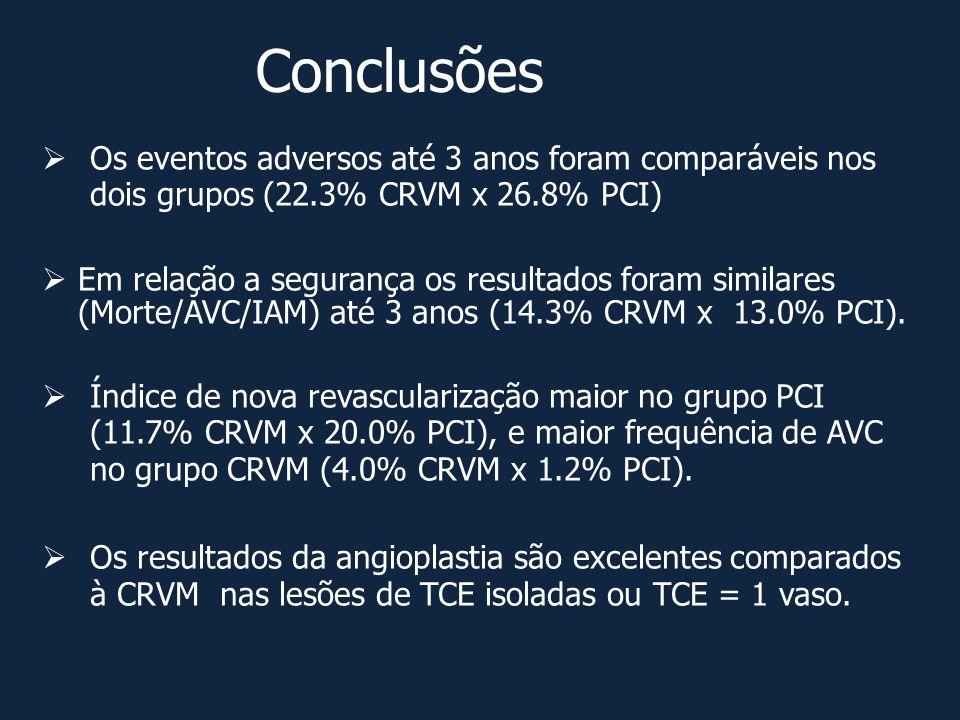 Conclusões Os eventos adversos até 3 anos foram comparáveis nos dois grupos (22.3% CRVM x 26.8% PCI)