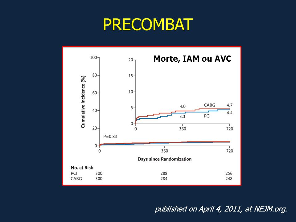 PRECOMBAT Morte, IAM ou AVC published on April 4, 2011, at NEJM.org.