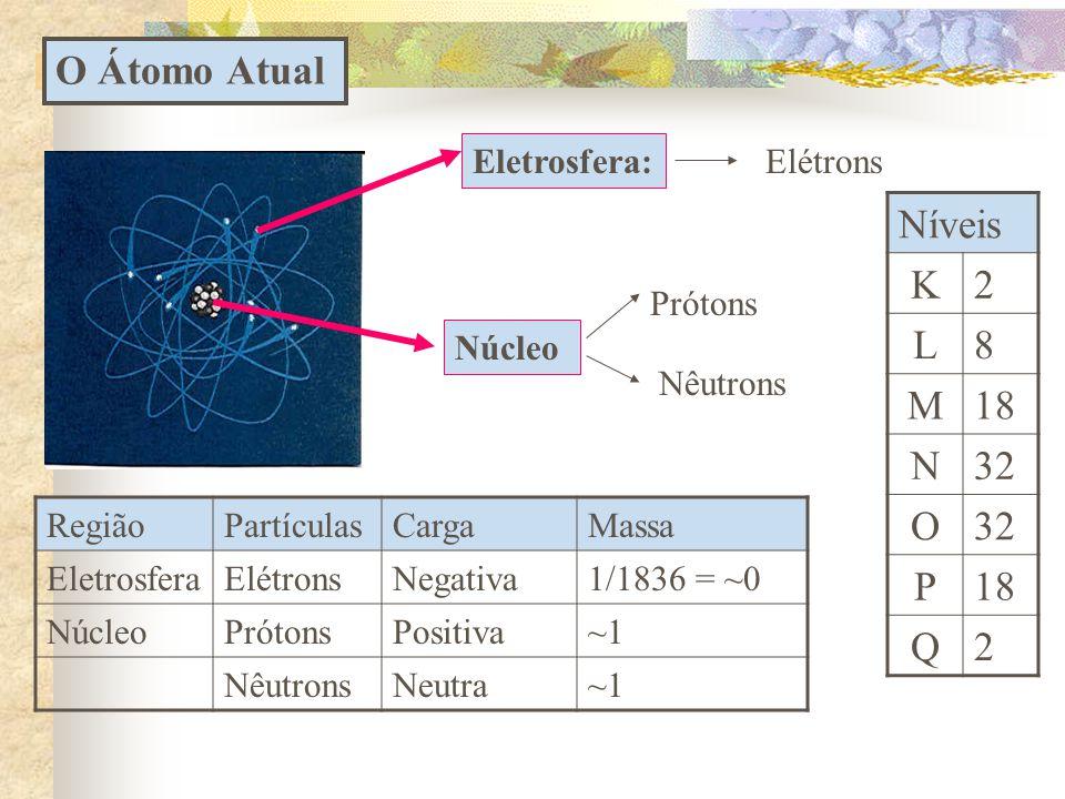 O Átomo Atual Níveis K 2 L 8 M 18 N 32 O P Q Eletrosfera: Elétrons