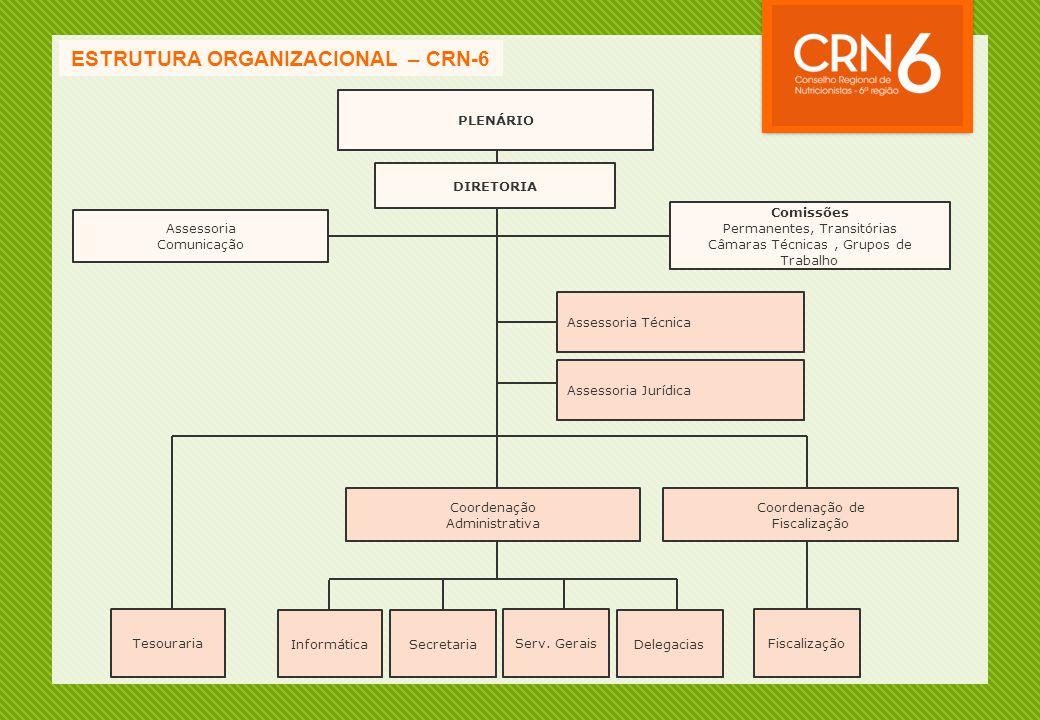 ESTRUTURA ORGANIZACIONAL – CRN-6