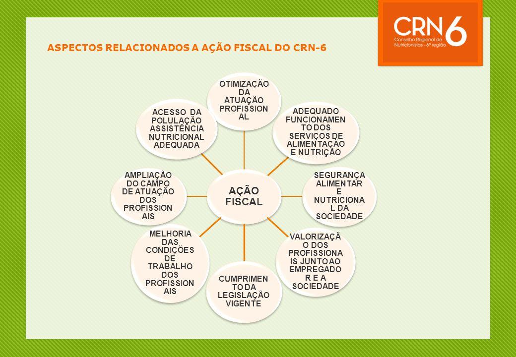 ASPECTOS RELACIONADOS A AÇÃO FISCAL DO CRN-6