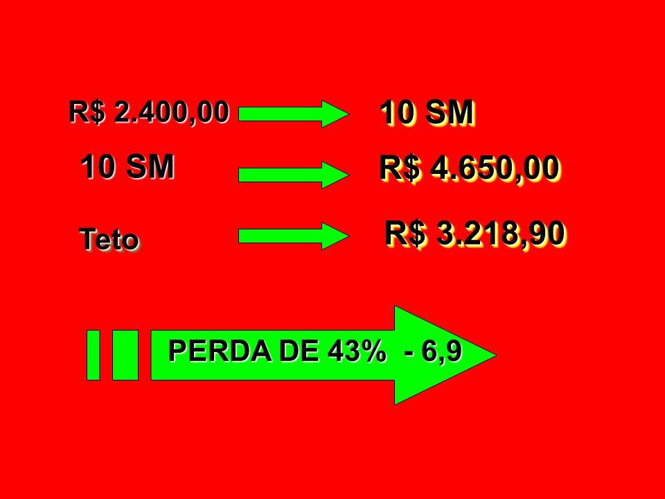 R$ 2.400,00 10 SM 10 SM R$ 4.650,00 R$ 3.218,90 Teto PERDA DE 43% - 6,9