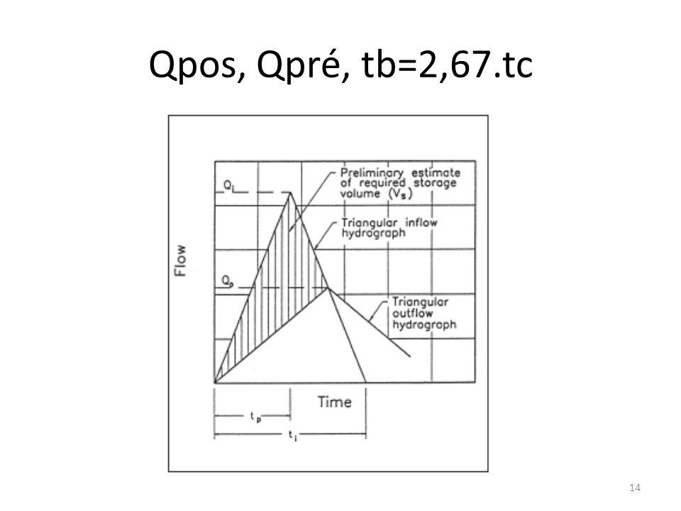 Qpos, Qpré, tb=2,67.tc