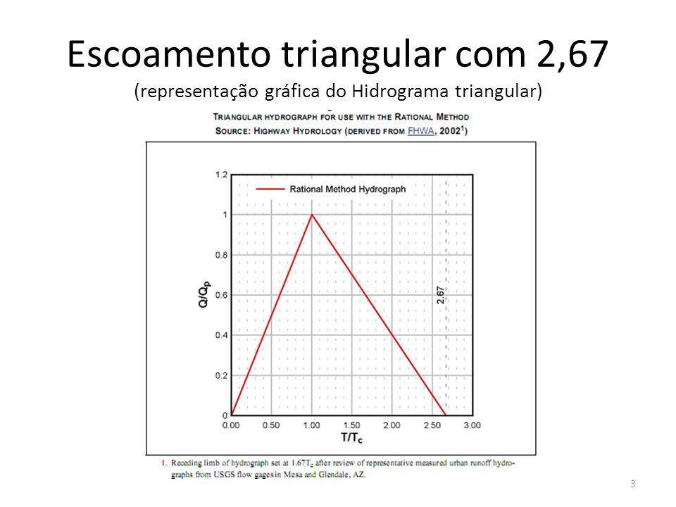 Escoamento triangular com 2,67 (representação gráfica do Hidrograma triangular)