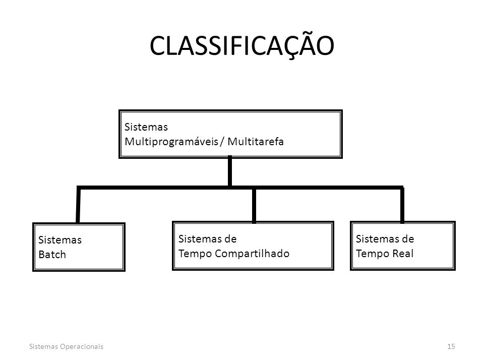 CLASSIFICAÇÃO Sistemas Multiprogramáveis / Multitarefa Sistemas Batch