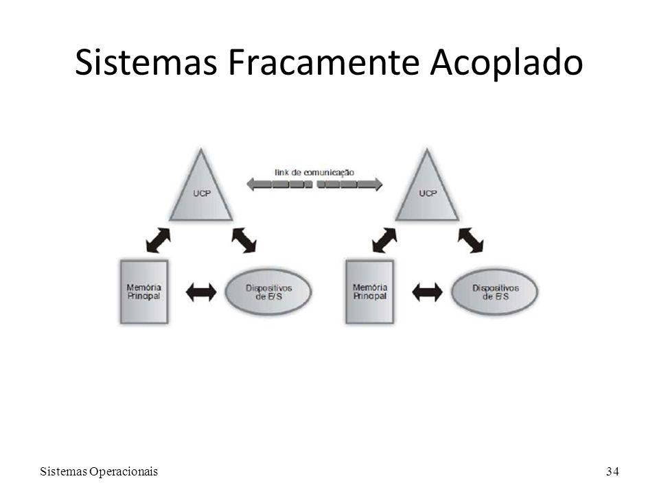 Sistemas Fracamente Acoplado