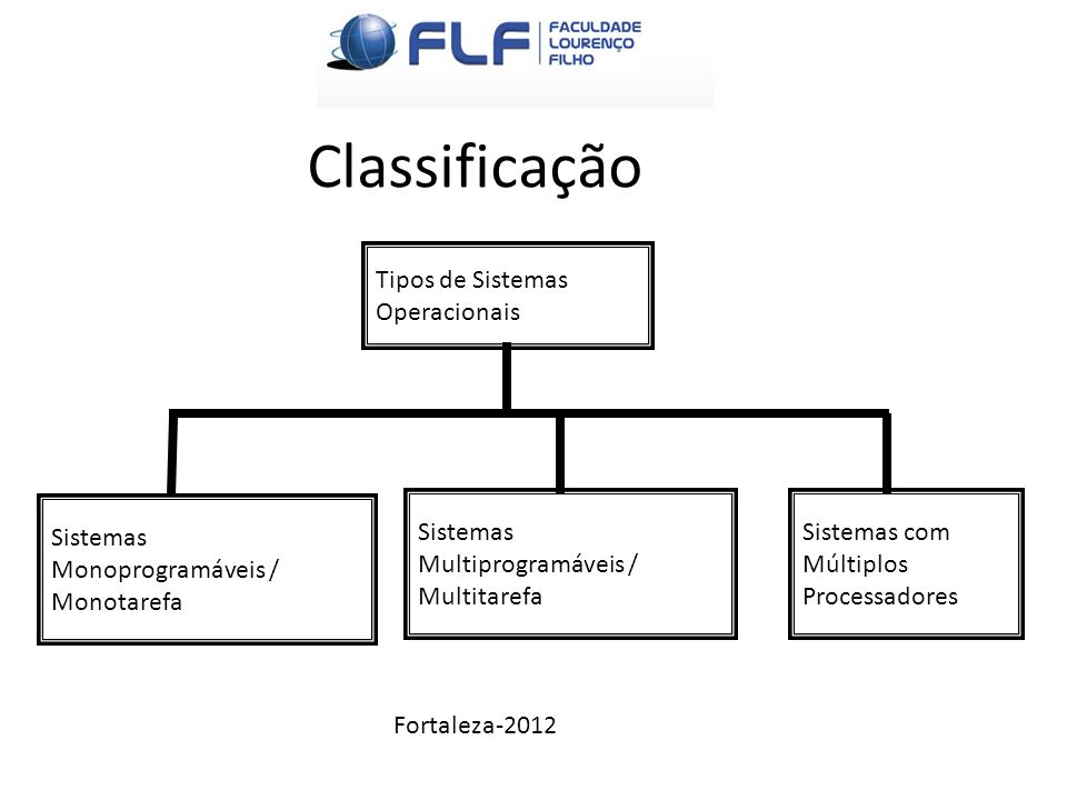 Classificação Tipos de Sistemas Operacionais Sistemas