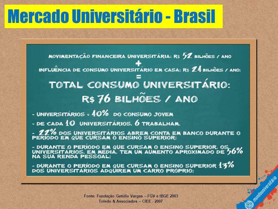 Mercado Universitário - Brasil
