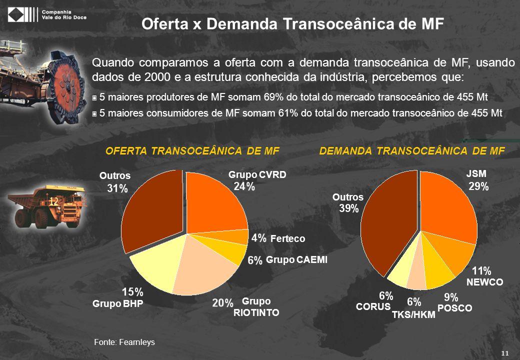 Mercado Transoceânico de MF Preço SSF FOB-Tubarão