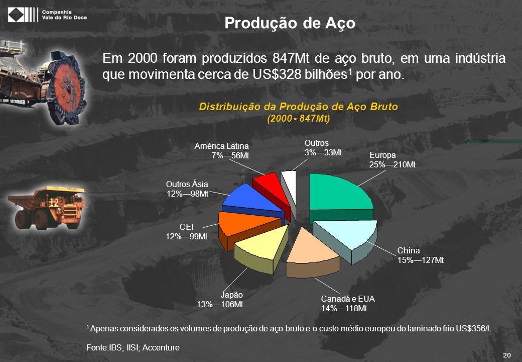 Projeção da Produção A produção de aço bruto voltou a crescer a um ritmo elevado, devendo atingir cerca de 1,1 bilhão de toneladas até 2020.