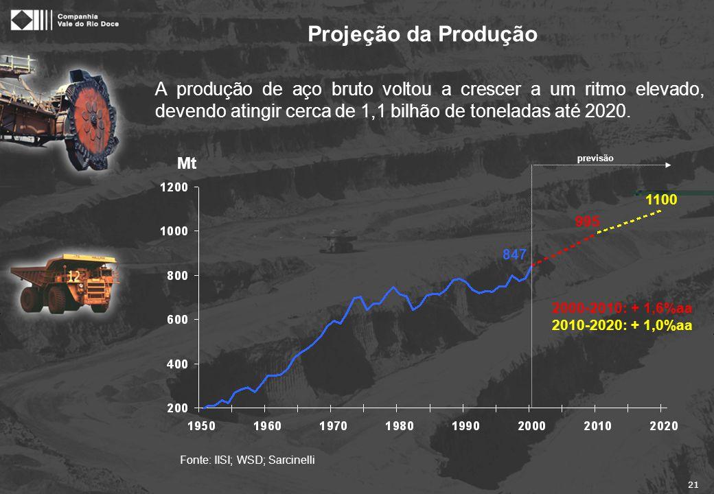 Produção de Aço x Consumo