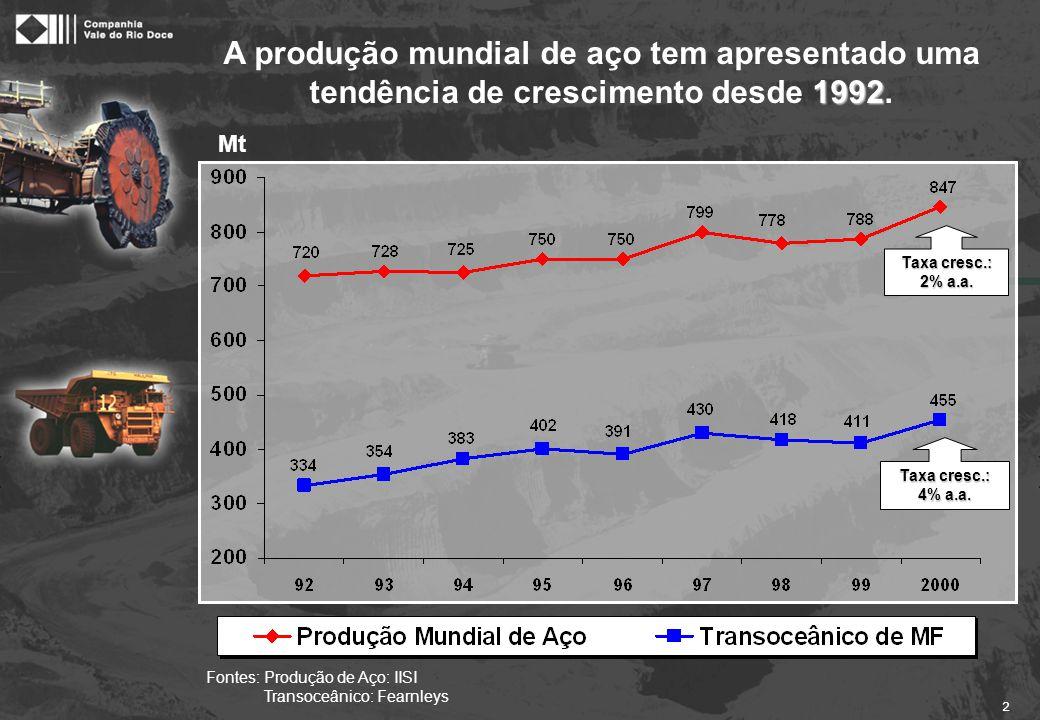 A previsão é de que a produção de aço continue crescendo a uma taxa de 1%.
