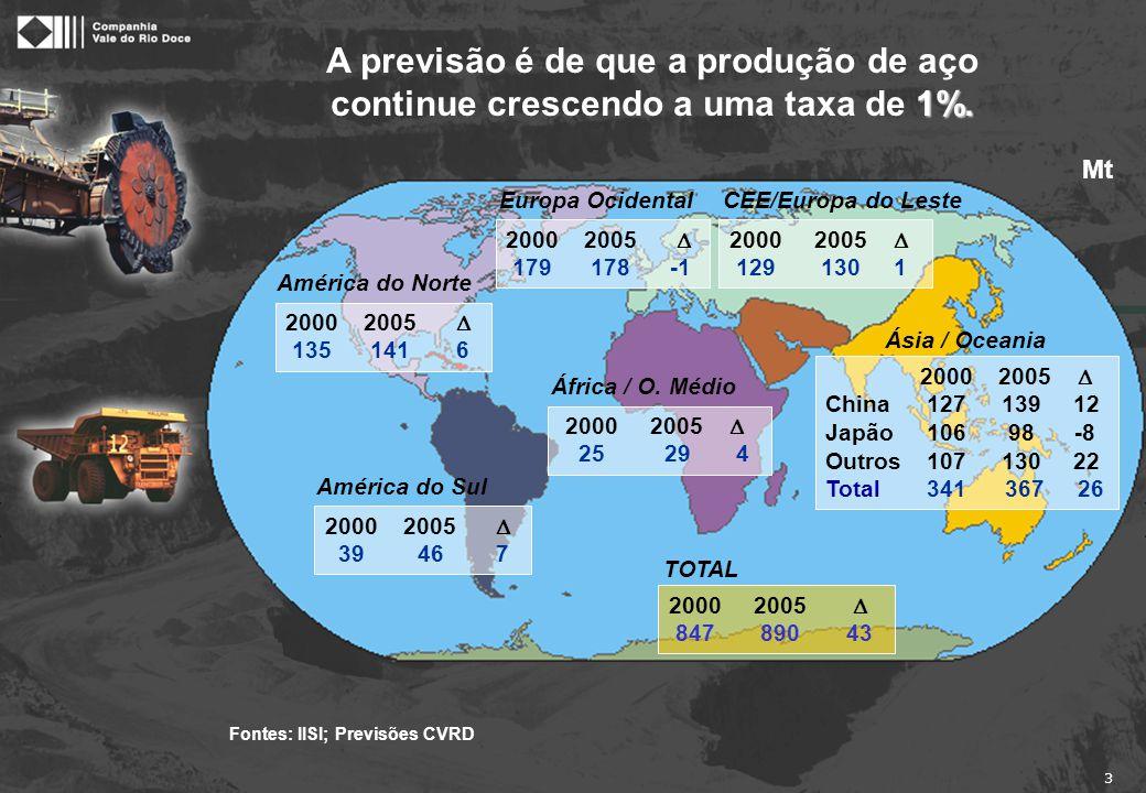 Em 2000, a demanda transoceânica de MF atingiu recorde histórico: 455 Mt.