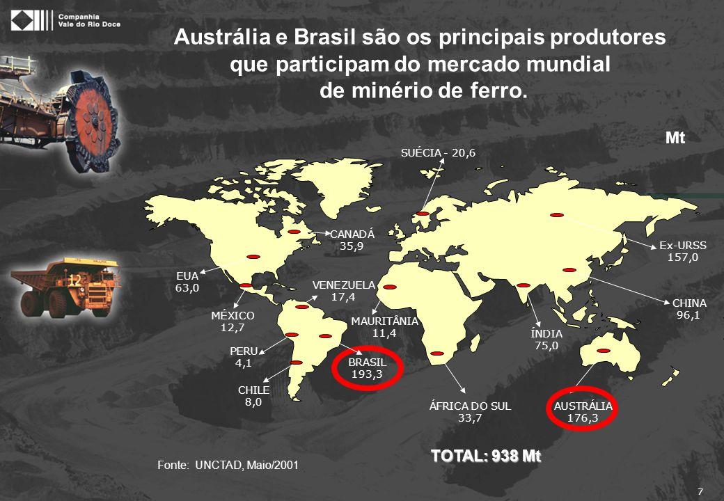 De 1980 a 2000 a participação da Austrália e do Brasil no mercado transoceânico cresceu