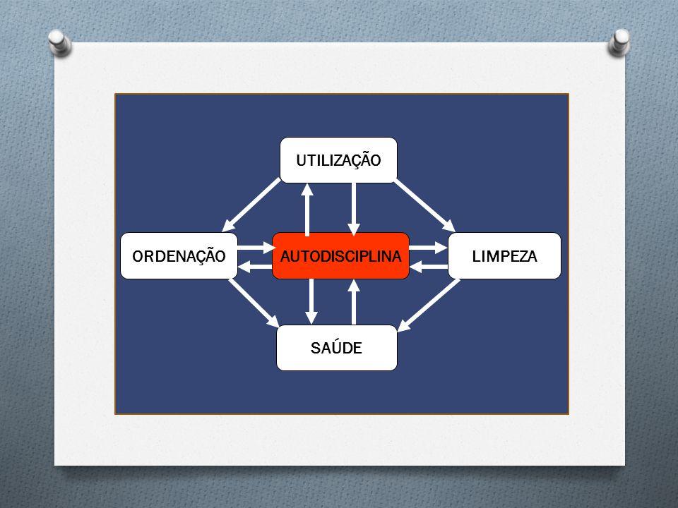 AUTODISCIPLINA ORDENAÇÃO SAÚDE LIMPEZA UTILIZAÇÃO