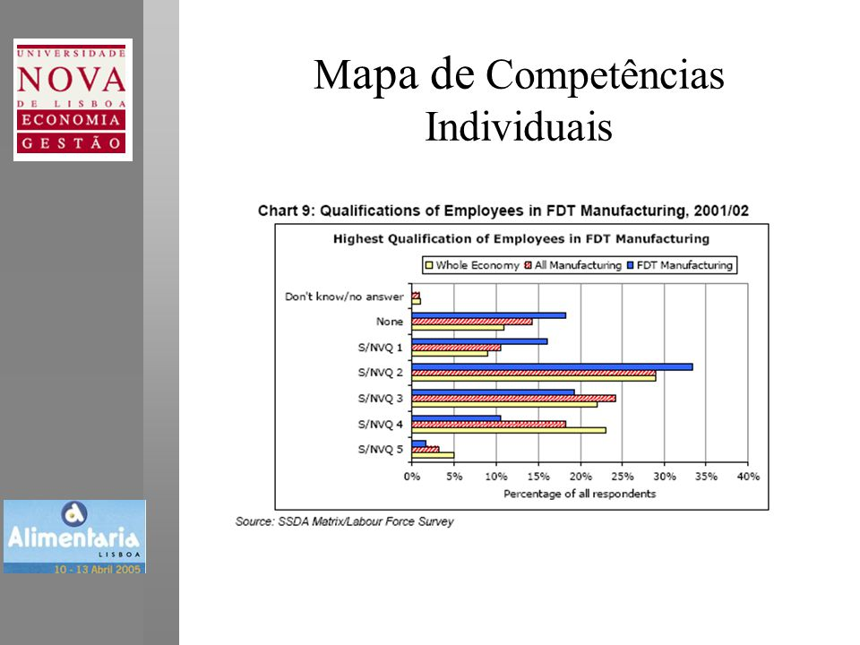 Mapa de Competências Individuais