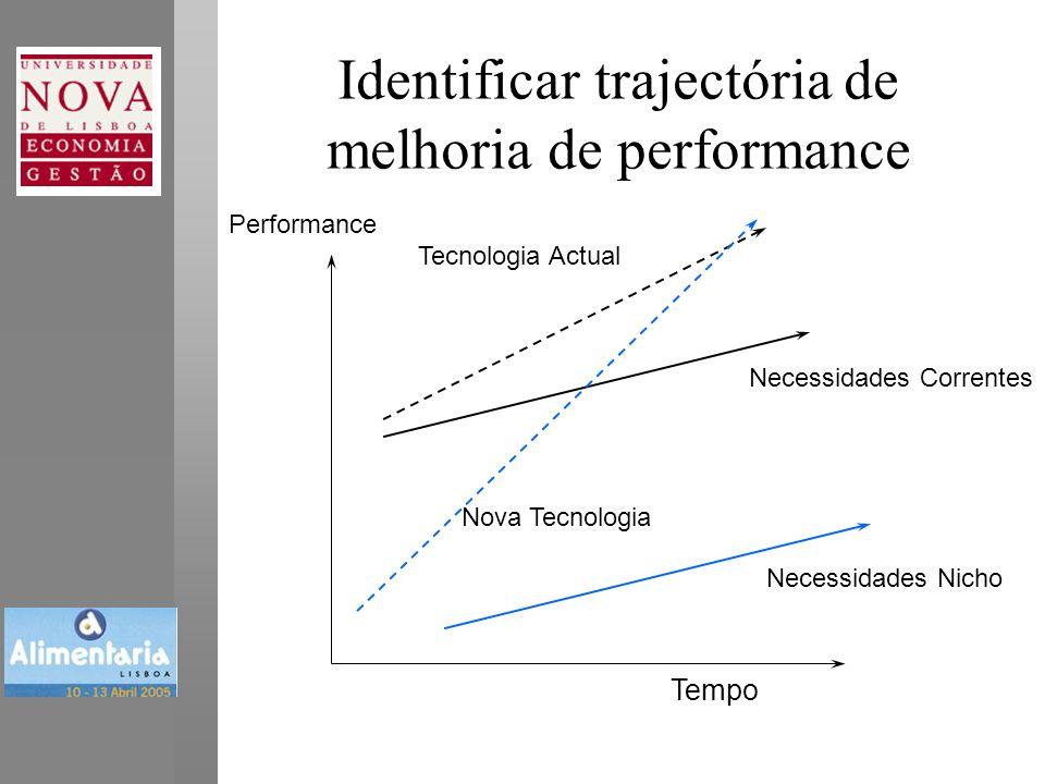 Identificar trajectória de melhoria de performance