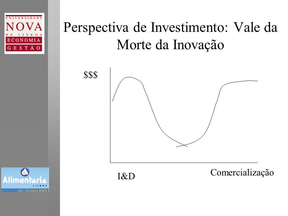 Perspectiva de Investimento: Vale da Morte da Inovação