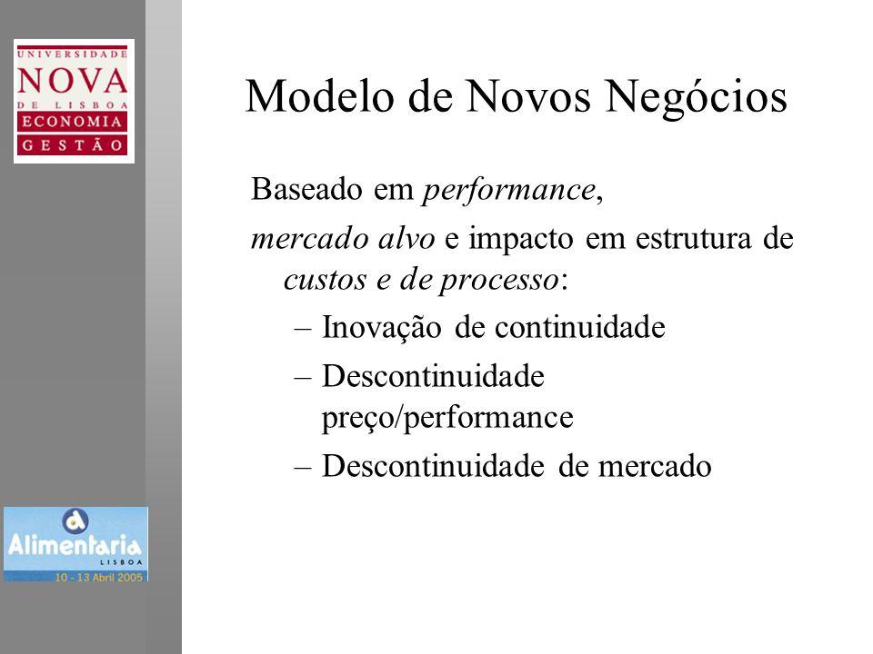 Modelo de Novos Negócios