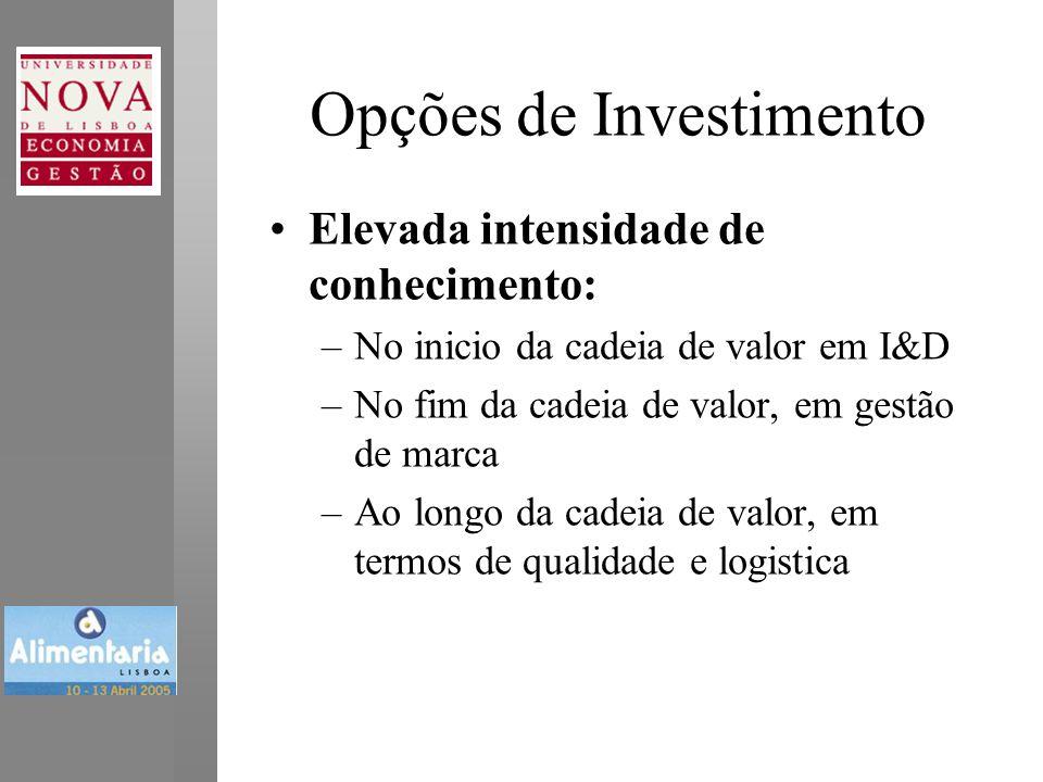 Opções de Investimento