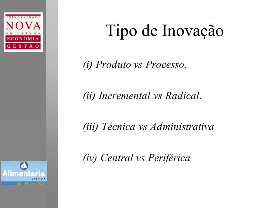 Tipo de Inovação (i) Produto vs Processo. (ii) Incremental vs Radical.
