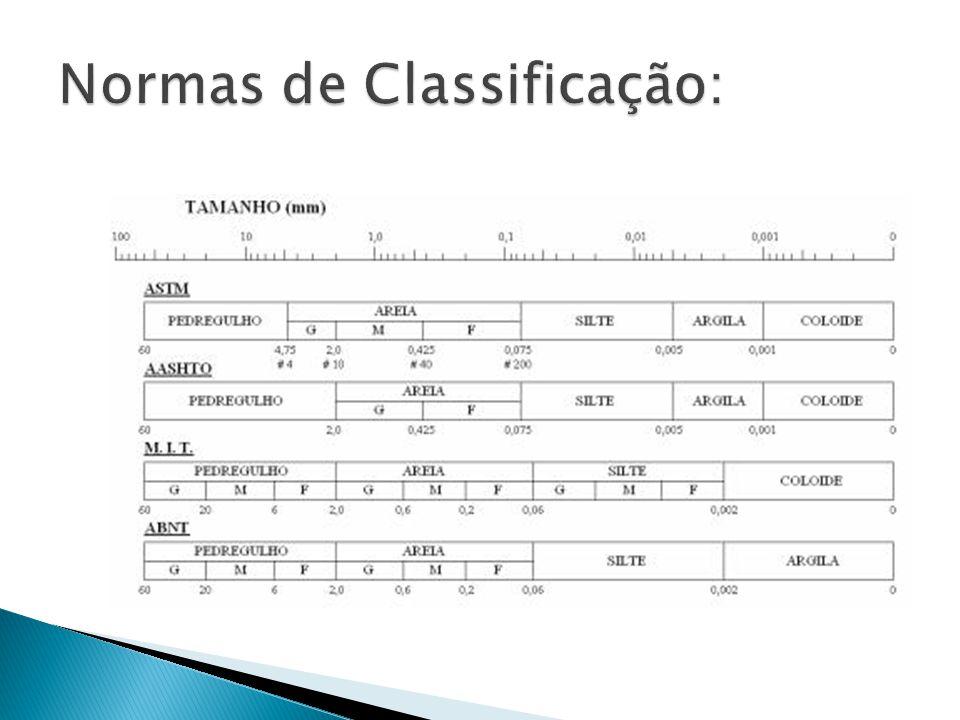 Normas de Classificação: