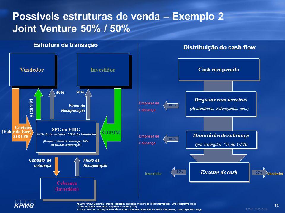 Possíveis estruturas de venda – Exemplo 2/variante Joint Venture com Retorno Mínimo para Investidor