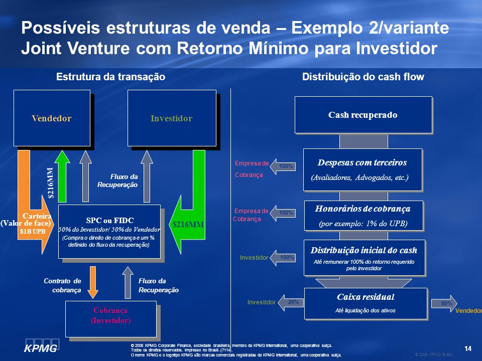 Administração da carteira (Joint Venture em SPC)