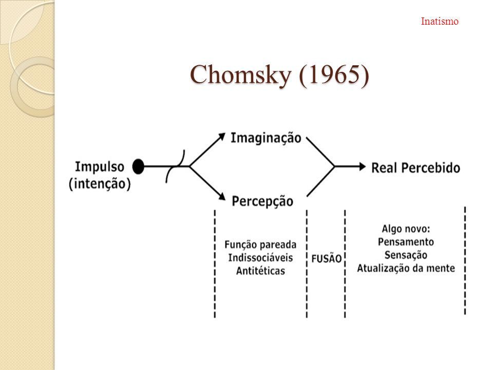 Inatismo Chomsky (1965)