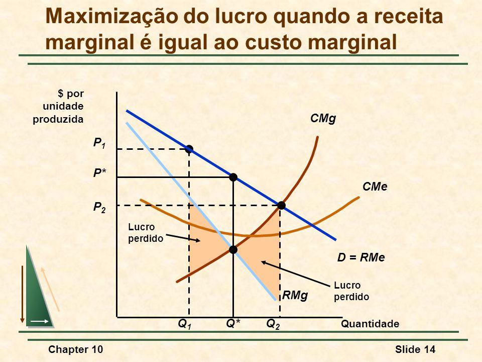 Maximização do lucro quando a receita marginal é igual ao custo marginal