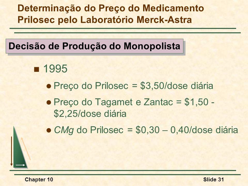 Decisão de Produção do Monopolista
