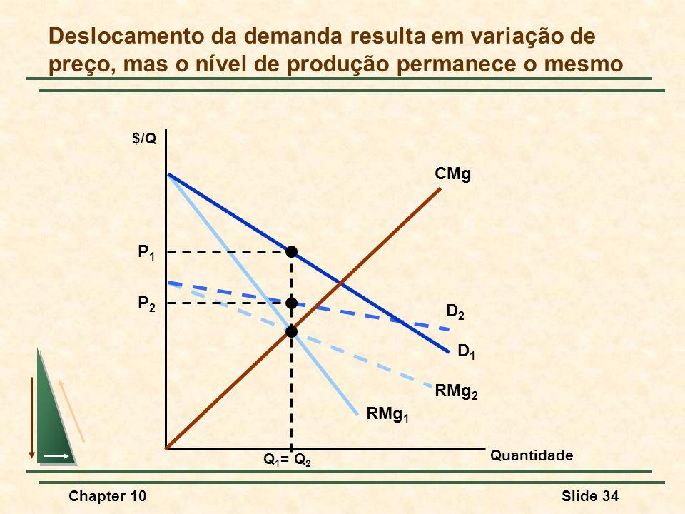 Deslocamento da demanda resulta em variação de preço, mas o nível de produção permanece o mesmo