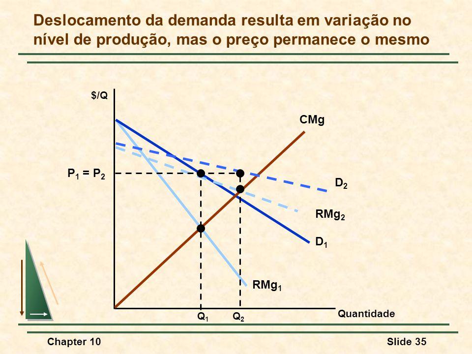 Deslocamento da demanda resulta em variação no nível de produção, mas o preço permanece o mesmo
