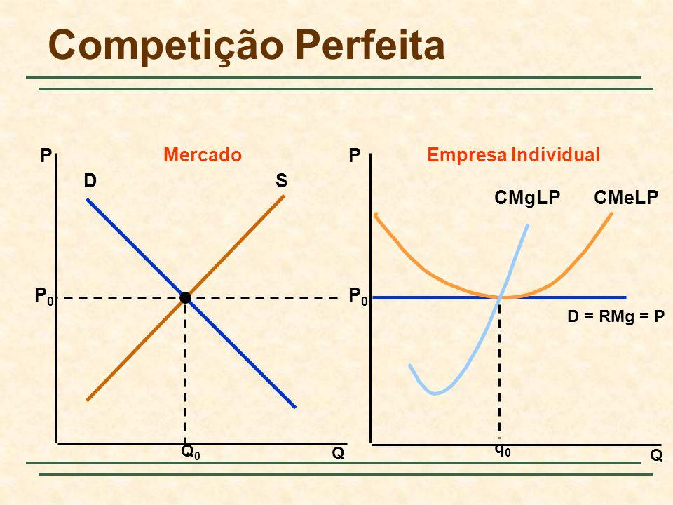 Competição Perfeita P Mercado P Empresa Individual D S CMeLP CMgLP P0