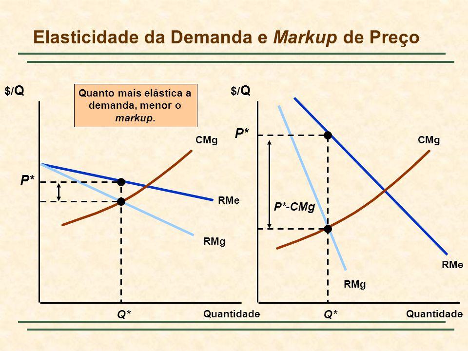 Elasticidade da Demanda e Markup de Preço