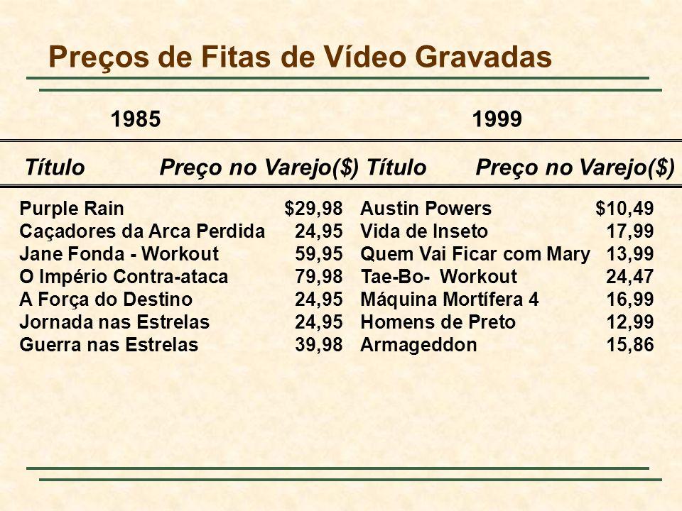 Preços de Fitas de Vídeo Gravadas