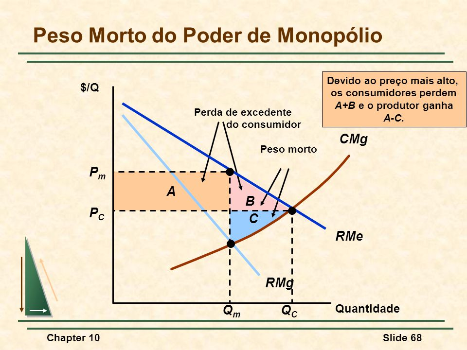 Peso Morto do Poder de Monopólio