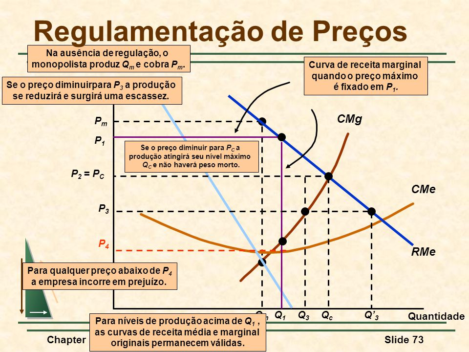 Regulamentação de Preços