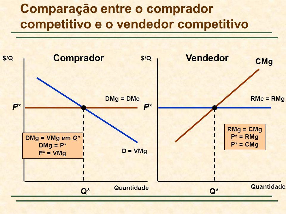 Comparação entre o comprador competitivo e o vendedor competitivo