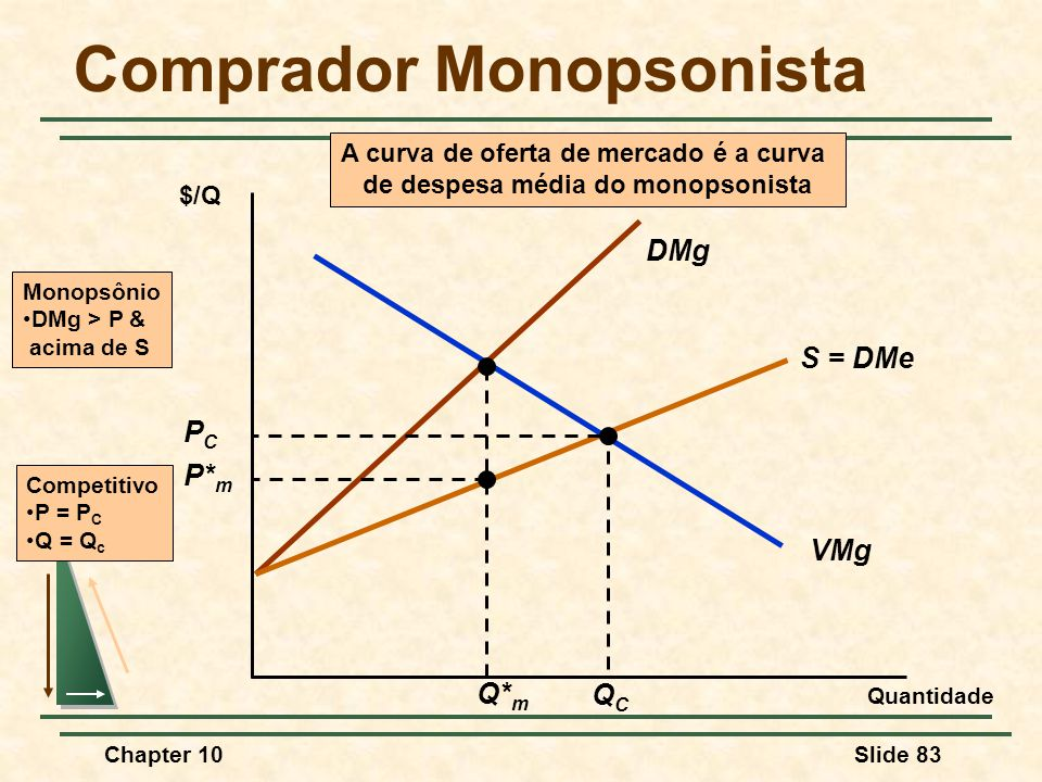 Comprador Monopsonista