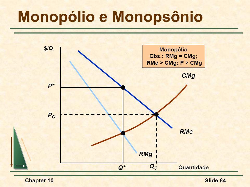 Monopólio e Monopsônio