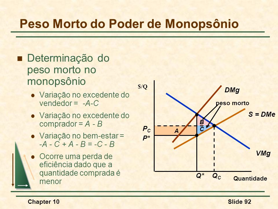 Peso Morto do Poder de Monopsônio